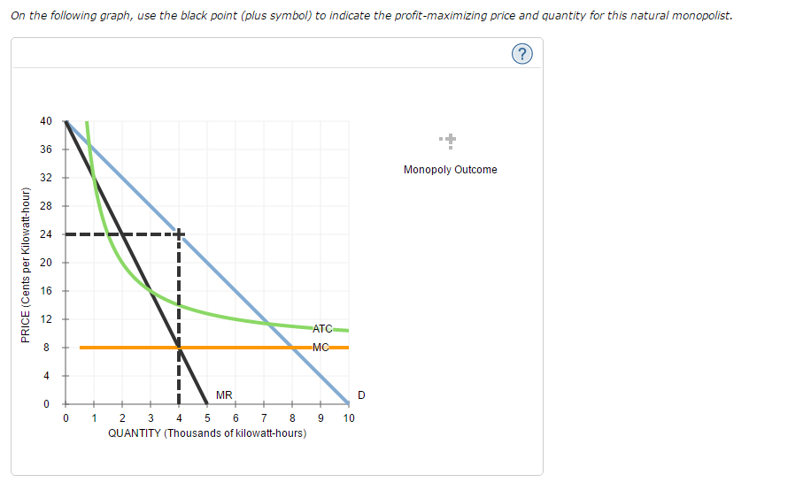 Solved 8 natural monopoly analysis the following graph s on the following graph use the black point plus symbol to indicate the ccuart Gallery