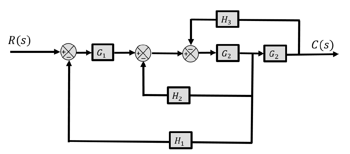 Solved: The Block Diagram Of A Control System Is Shown Bel... | Chegg.comChegg