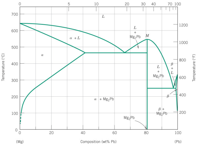 Pb lead diagram all kind of wiring diagrams solved observe the phase diagram for magnesium and lead b rh chegg com snpb lead diagram ccuart Image collections