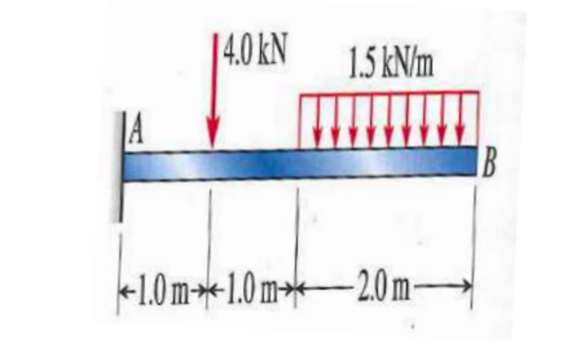 Solved Draw The Shear Force V And Bending Moment M Di Diagrams Cheggcom For Beams Shown Below 140ln 15kn 1010 20 10m
