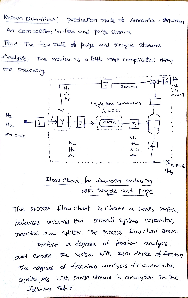 Solved A Gas Stream Contains Nitrogen Hydrogen And 02