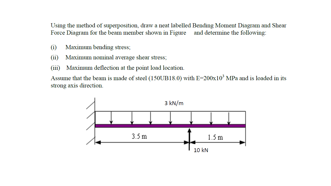 Solved Using The Method Of Superposition Draw A Neat Lab Bending Moment Diagram And Shear Force