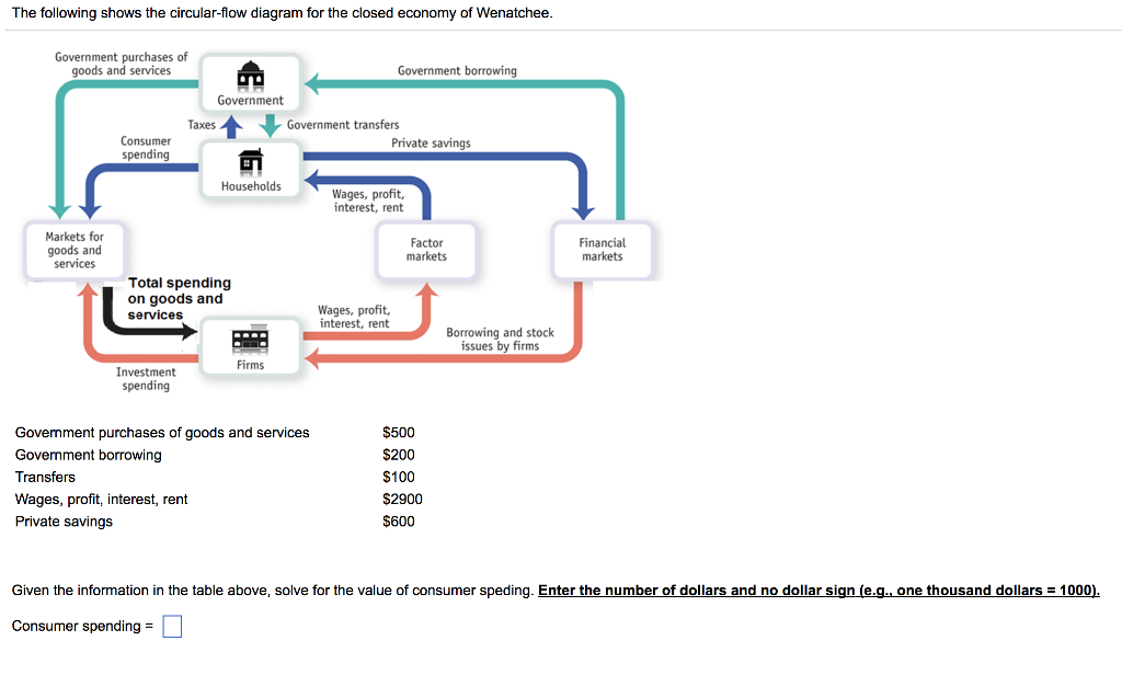 Solved The Following Shows The Circular Flow Diagram For