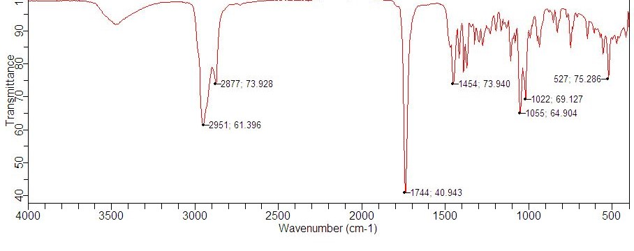 solved analyze the ir spectrum for camphor and compare wi