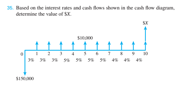 solved based on the interest rates and cash flows shown i