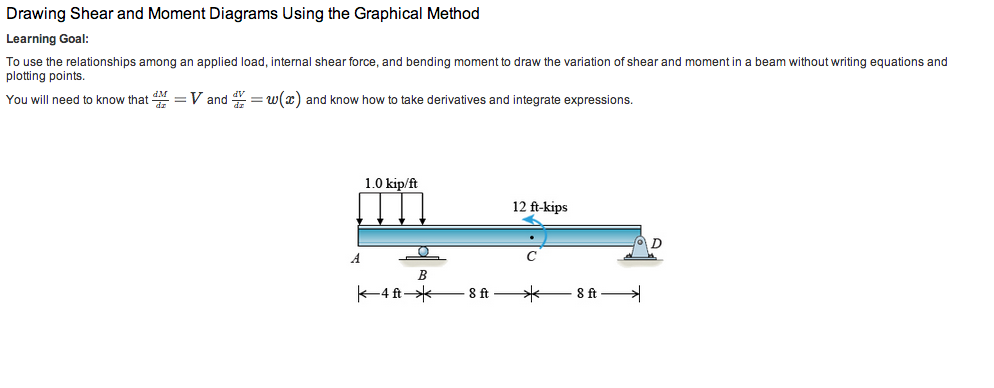 Solved Drawing Shear And Moment Diagrams Using The Graphi