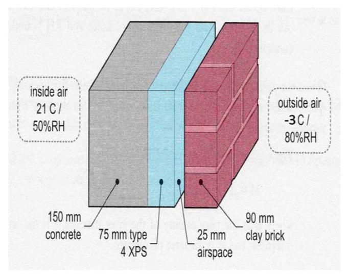 the wall analysis