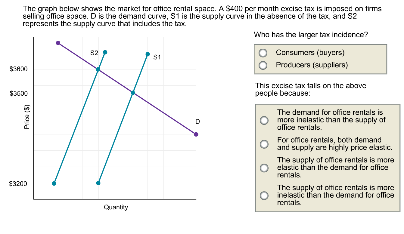 Solved The Graph Below Shows The Market For Office Rental