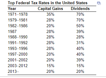 Highest Tax Bracket >> Solved What Was The Effective Dividend Tax Rate For A U S