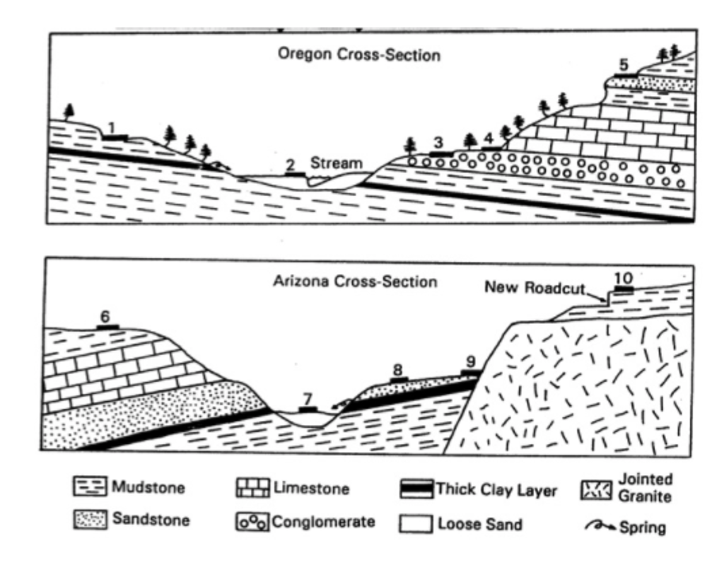 Solved: Below You Will Find Two Geologic Cross-sections Fo ...