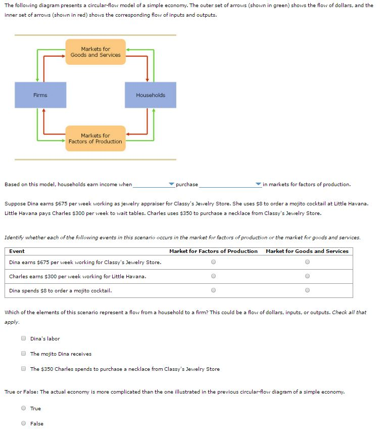 Solved the following diagram presents a circular flow mod question the following diagram presents a circular flow model of a simple economy the outer set of arrows ccuart Gallery