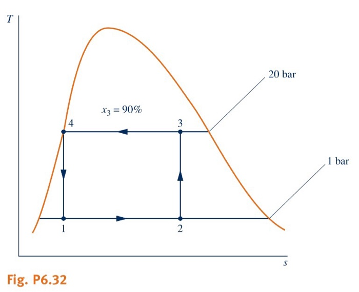 solved: 6 32 figure p6 32 provides the t-s diagram of a ca    | chegg com