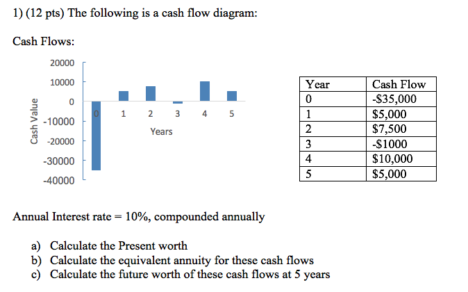 Solved 1 12 pts the following is a cash flow diagram c 1 12 pts the following is a cash flow diagram cash flows 20000 ccuart Choice Image
