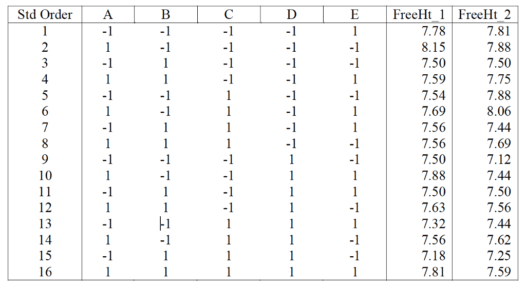 Please Solve Using Minitab (step By Step)Five Fact