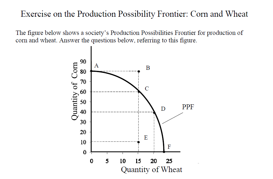 Solved Exercise On The Production Possibility Frontier C
