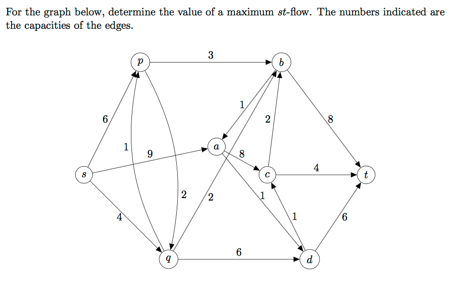 For the graph below, determine the value of a maximum st-flow. The numbers indicated are the capacities of the edges. 2 /2