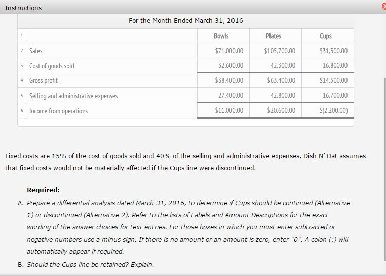 Solved The Condensed Product Line Income Statement For Di