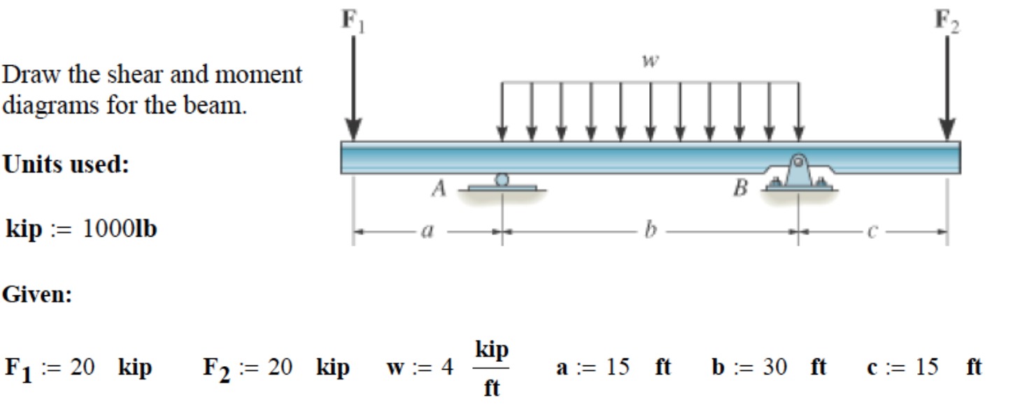 Solved Draw The Shear And Moment Diagrams For Beam U Diagram Beams