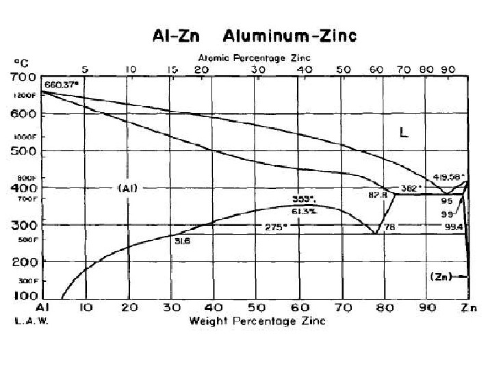 Zinc aluminum phase diagram material science quest chegg al zn aluminum zinc alomic percentage zinc 20 3 0 40 so go 70 ccuart Images