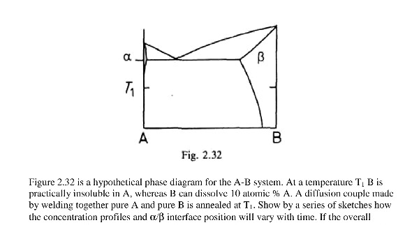 fig  2 32 practically insoluble in a, whereas b can dissolve ]0 atomic %