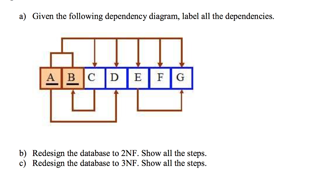 Solved: A) Given The Following Dependency Diagram, Label A ...