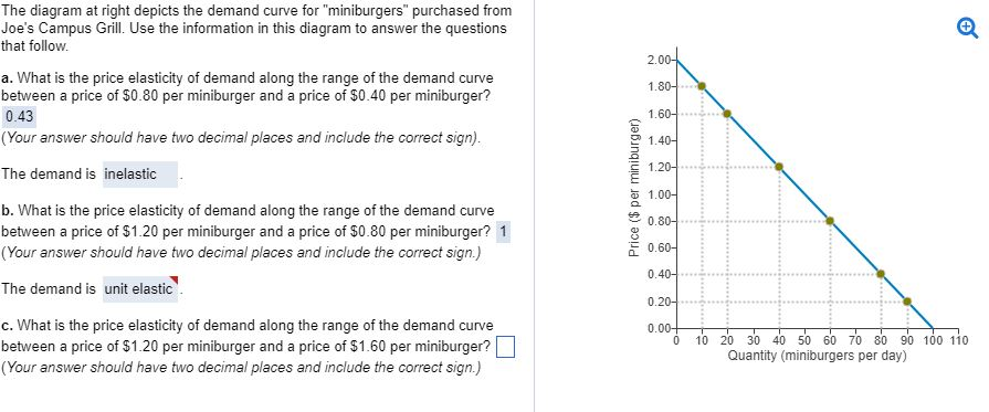 Solved The Diagram At Right Depicts The Demand Curve For