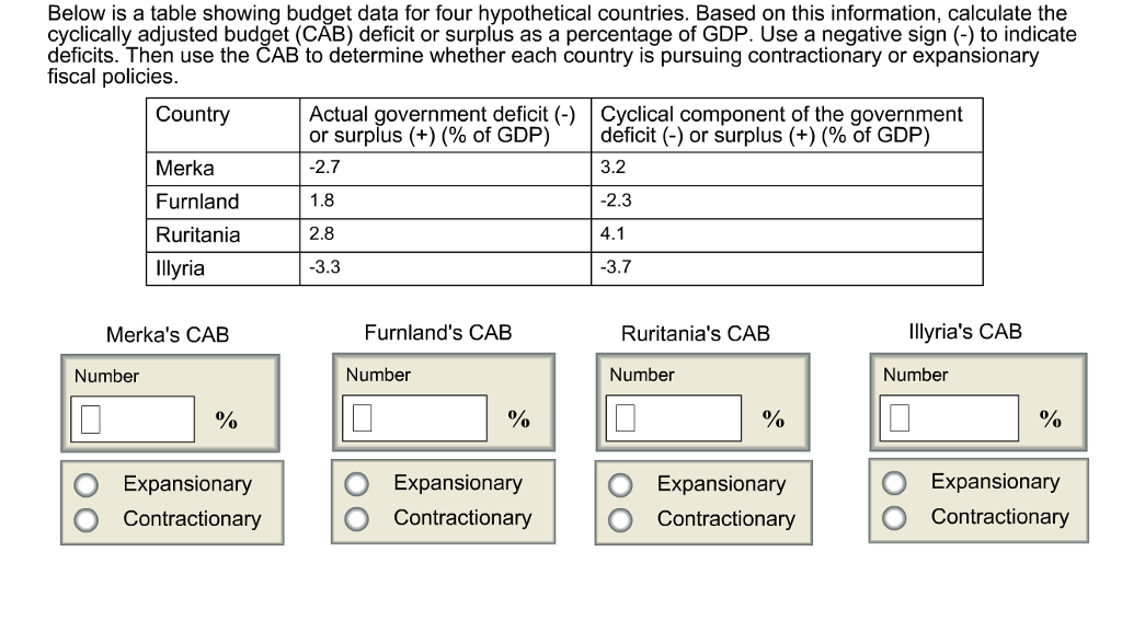 solved below is a table showing budget data for four hypo