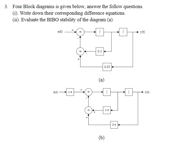 3. Four Block diagrams is given below, answer the follow questions (i). Write down their corresponding difference equations (ii). Evaluate the BIB0 stability of the diagram (a). 0.1 1- y(C) 1/4