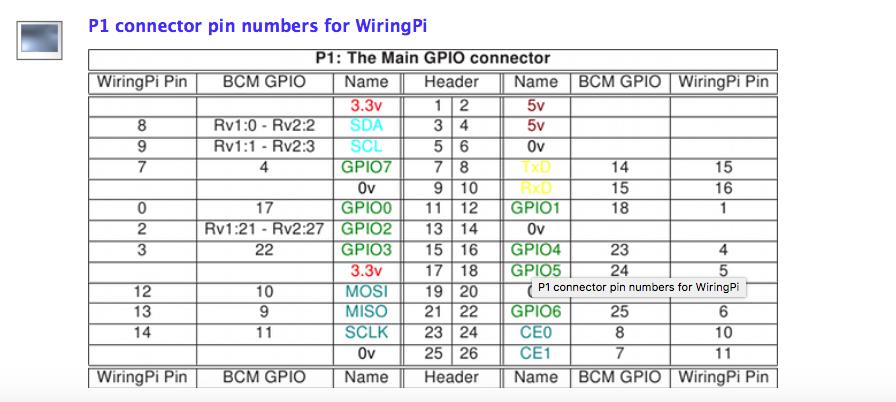 taking over the world using raspberry pi step 1 chegg com rh chegg com Analog Input Output Analog Input Output
