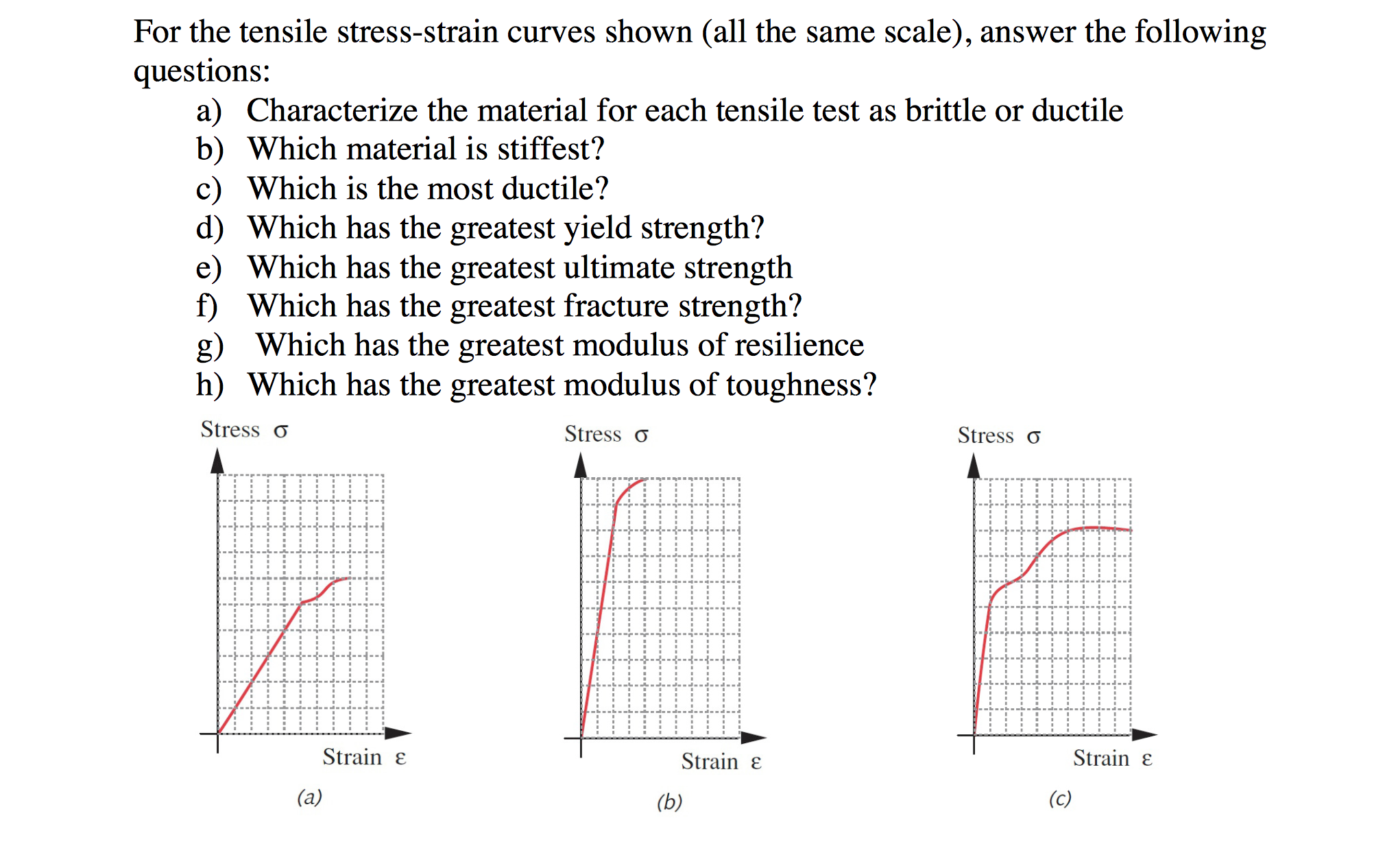 Solved For The Tensile Stress Strain Curves Shown All Th Diagram