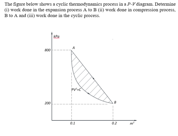 Solved the figure below shows a cyclic thermodynamics pro question the figure below shows a cyclic thermodynamics process in a p v diagram determine i work done ccuart Choice Image