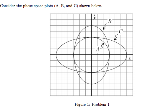 Consider The Phase Space Plots (A, B, And C) Shown
