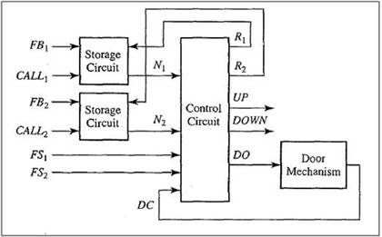 Solved the block diagram for an elevator controller for a storage callcircuit storage call up fb 2 call fs fs2 control circuitn2ciru down do door ccuart Images