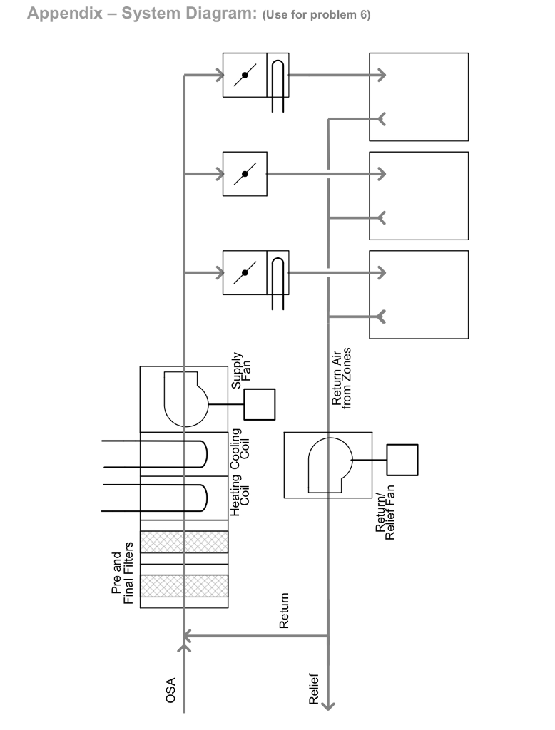 a 4,000 cfm air handler configured as shown on the provided diagram (see  appendix -system diagram) with filters, dampers, hot water and chilled  water coils