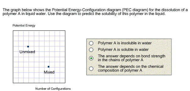image for the graph below shows the potential energy-configuration diagram (pec  diagram)