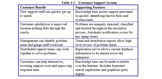 Table 4-1 Customer Support Svstem Customer Benefit Supporting Features New support staff can quickly get upKnowledge base assists support personnel to speed in quickly identifying known fixes and workarounds Customer satisfaction is improvedProblems are uniquely itemized, classified because nothing falls through the cracks. and tracked throughout the resolution process. Automatic notification occurs for 3sues Management can identify problemTrend and distribution reports allow high level review of problem status areas and gauge staff workload Distributed support teams can workReplication server allows current database together to solve problems. information to be shared across the enterprise Knowledge base can be made available Customers can help themselves, lowering support costs and improving over the Internet. Includes hypertext response time search capabilities and graphical query engine