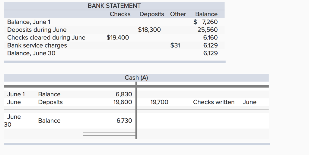 solved hills company s june 30 bank statement and the jun