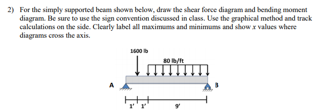 Solved for the simply supported beam shown below draw th for the simply supported beam shown below draw the shear force diagram and bending moment ccuart Choice Image
