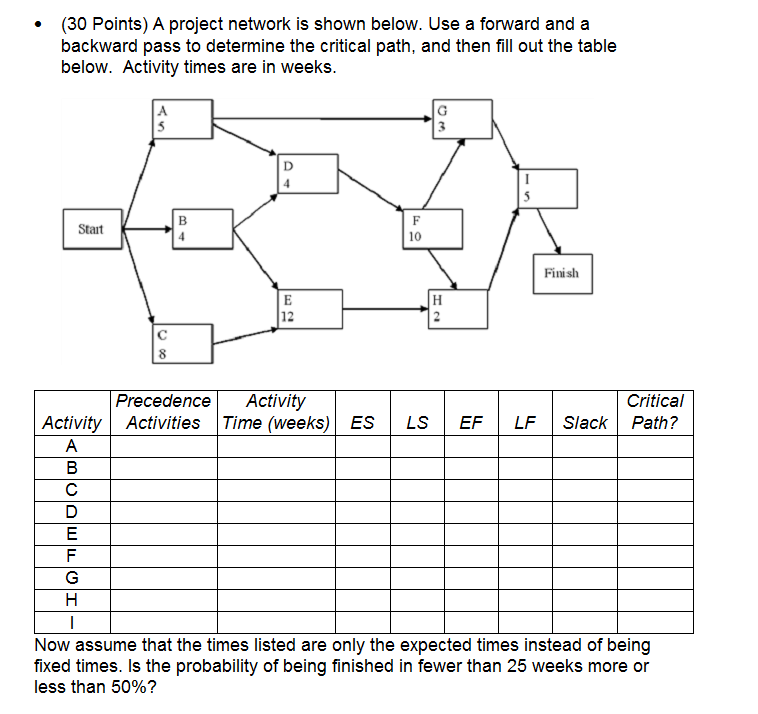 Solved A Project Network Is Shown Below Use A Forward An