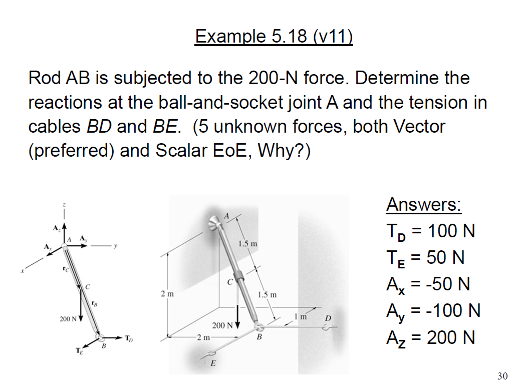 Solved Rod Ab Is Subjected To The 200 N Force Determine
