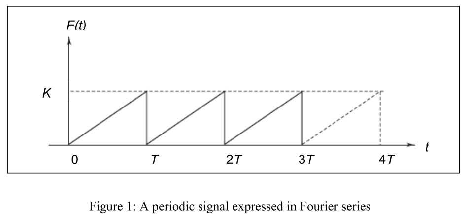 Flt) 0 2T 3T 4T Figure 1: A periodic signal expressed in Fourier series