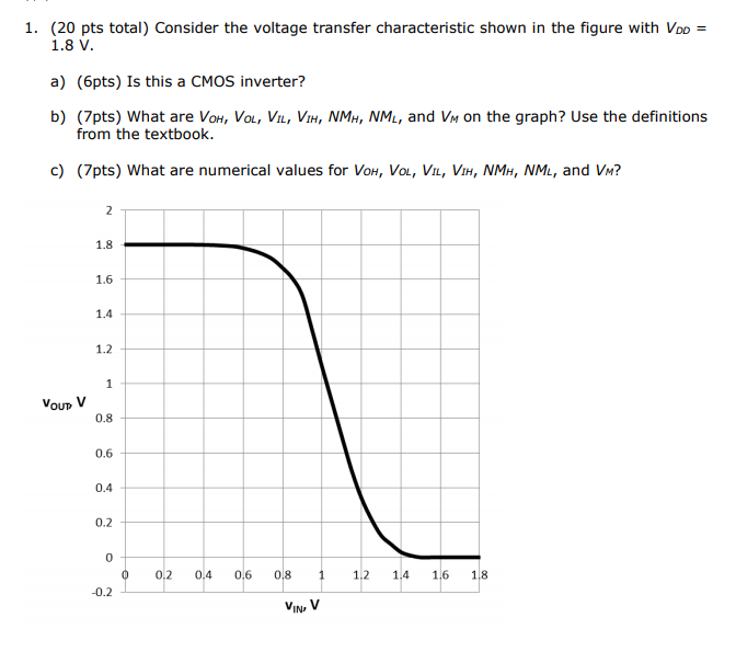 Solved: Use The TSMC 0 18 μm Process Parameters Below  For