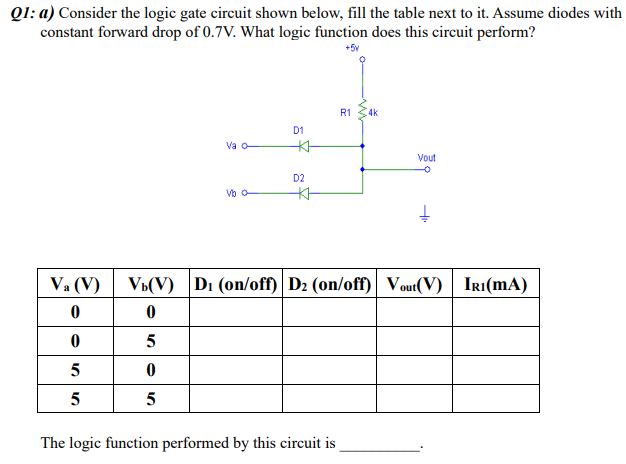 Q1: a) Consider the logic gate circuit shown below, fill the table next to it. Assume diodes with constant forward drop of 0.7V. What logic function does this circuit perform? +5y R1 4k D1 Va o Vout D2 Va(V)Vi(V)Di (on/off) D2 (on/off) Vout(V)Iri(mA) The logic function performed by this circuit is