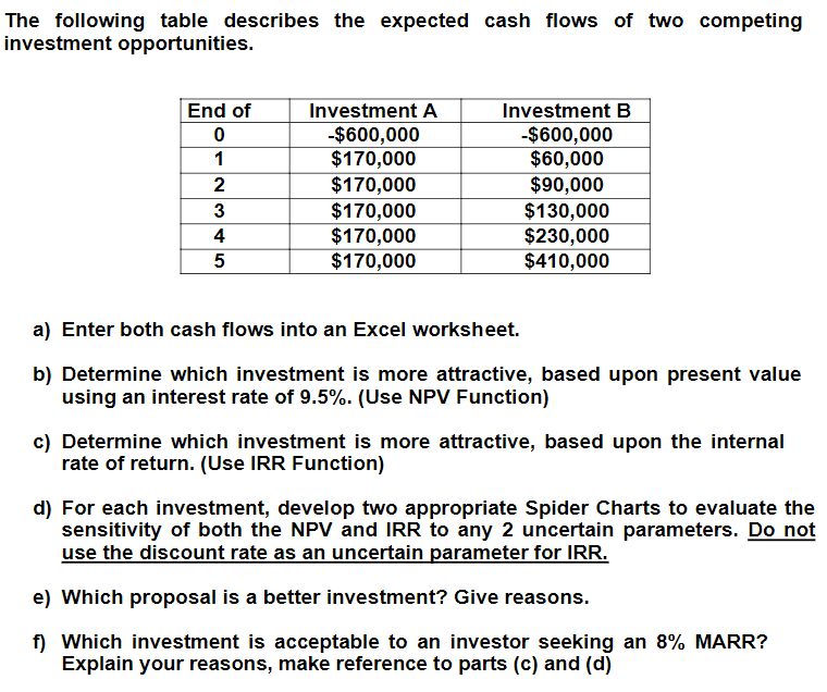 Solved: The Following Table Describes The Expected Cash Fl ...
