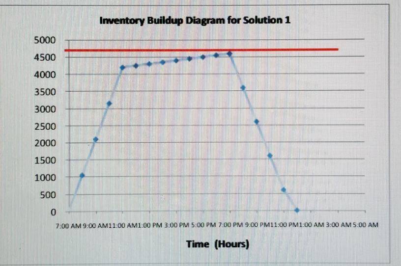 solved national cranberry cooperative requires an analysi National Cranberry Co-operative inventory buildup diagram for solution 1 converting 12 bins to hold mixed berries, the total holding capacity of the factory increases to 6,200 bbls day