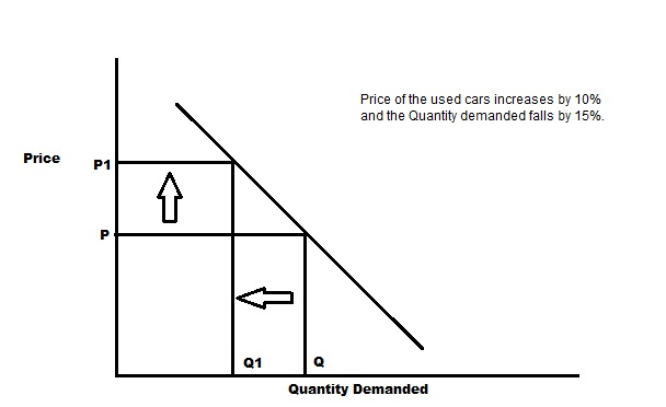 What Is Meant By Price Elasticity Of Demand Suppose The Price