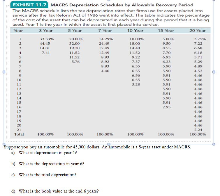 solved the macrs schedule lists the tax depreciation rate