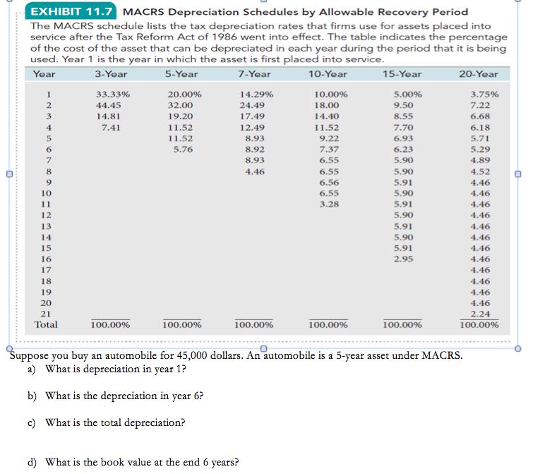 Property Depreciation Rate Ca