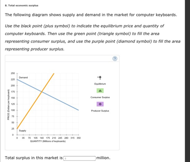 Solved The Following Diagram Shows Supply And Demand In T