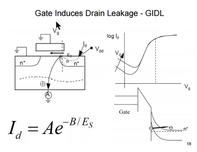 Solved Hello Why Does Gate Induced Drain Leakage Accure